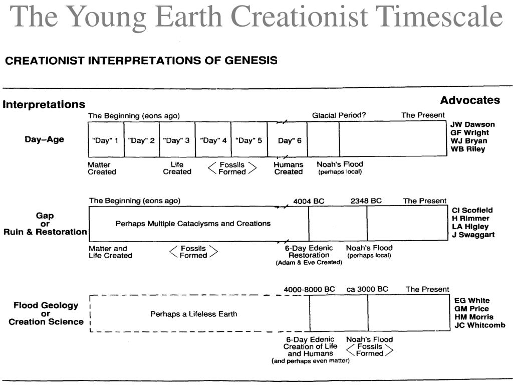 The Young Earth Creationist Timescale