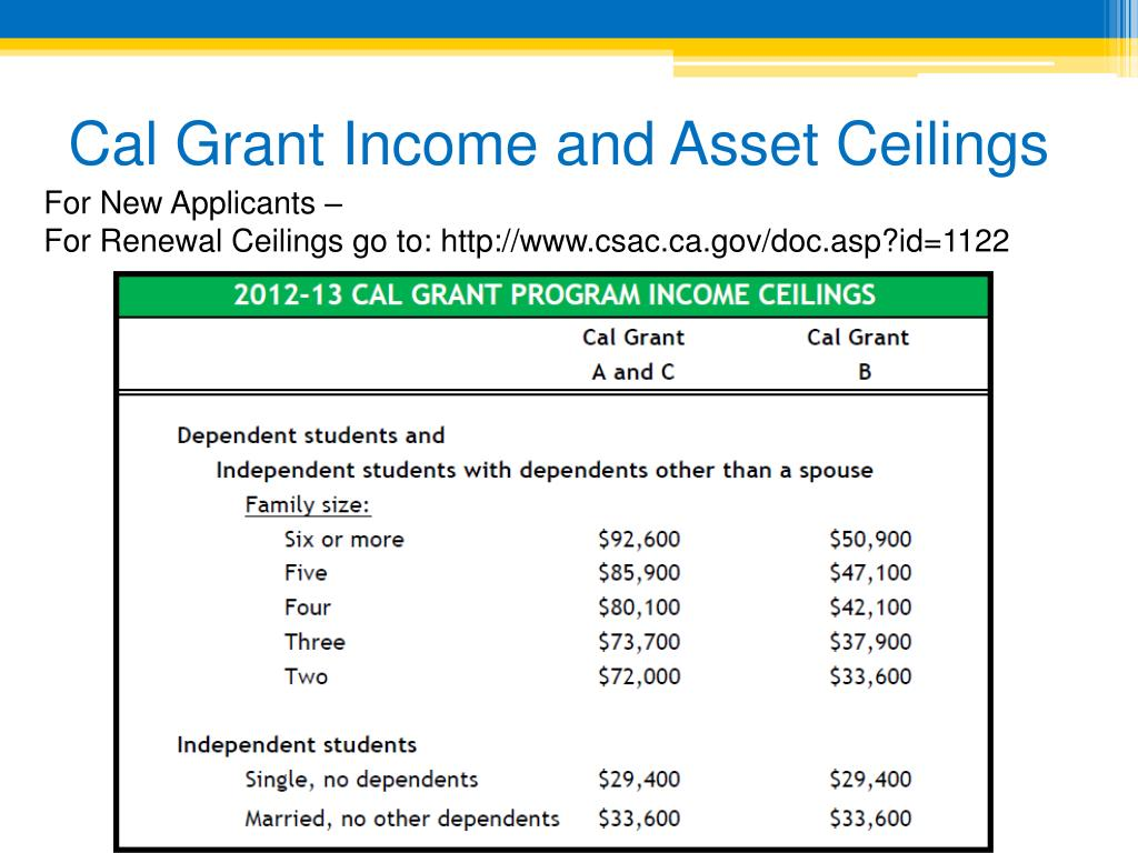 Cal Grant Income and Asset Ceilings