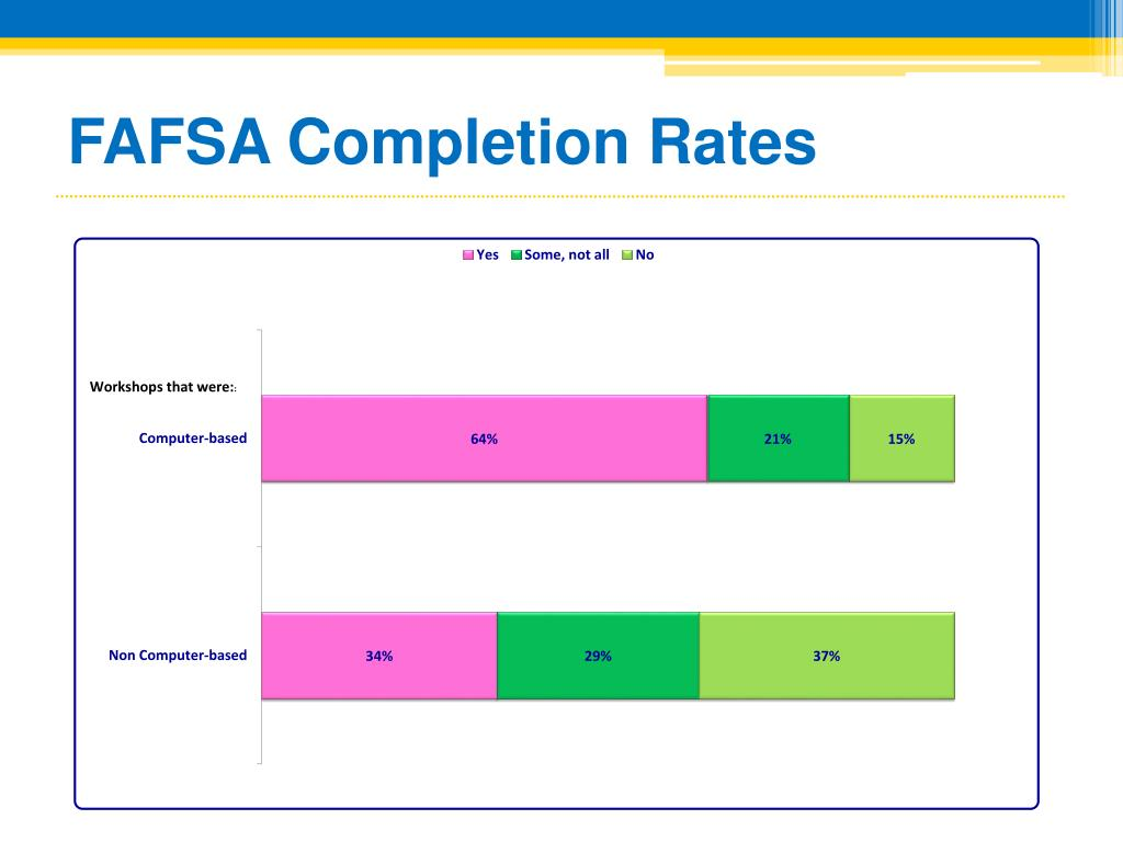 FAFSA Completion Rates