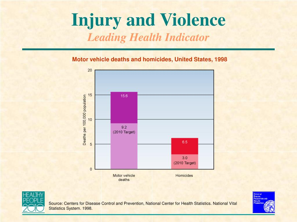 Injury and Violence