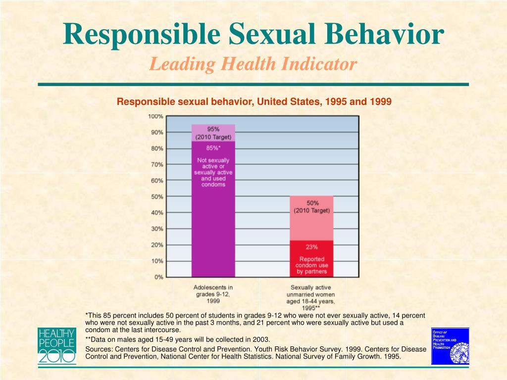 Responsible Sexual Behavior