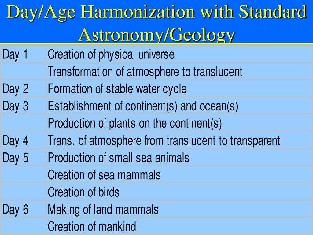 Day/Age Harmonization with Standard Astronomy/Geology