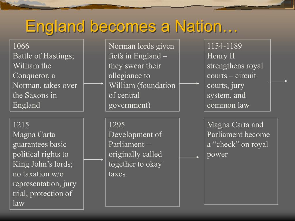 England becomes a Nation…