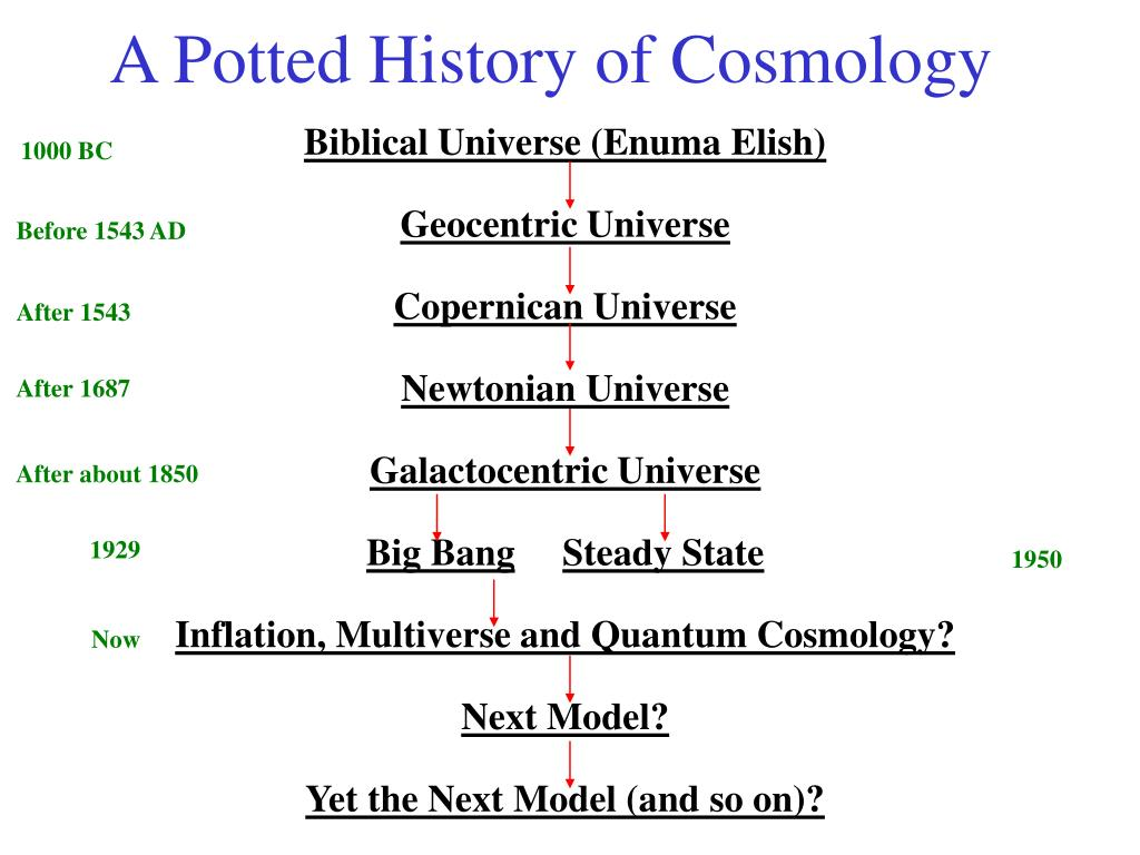 A Potted History of Cosmology
