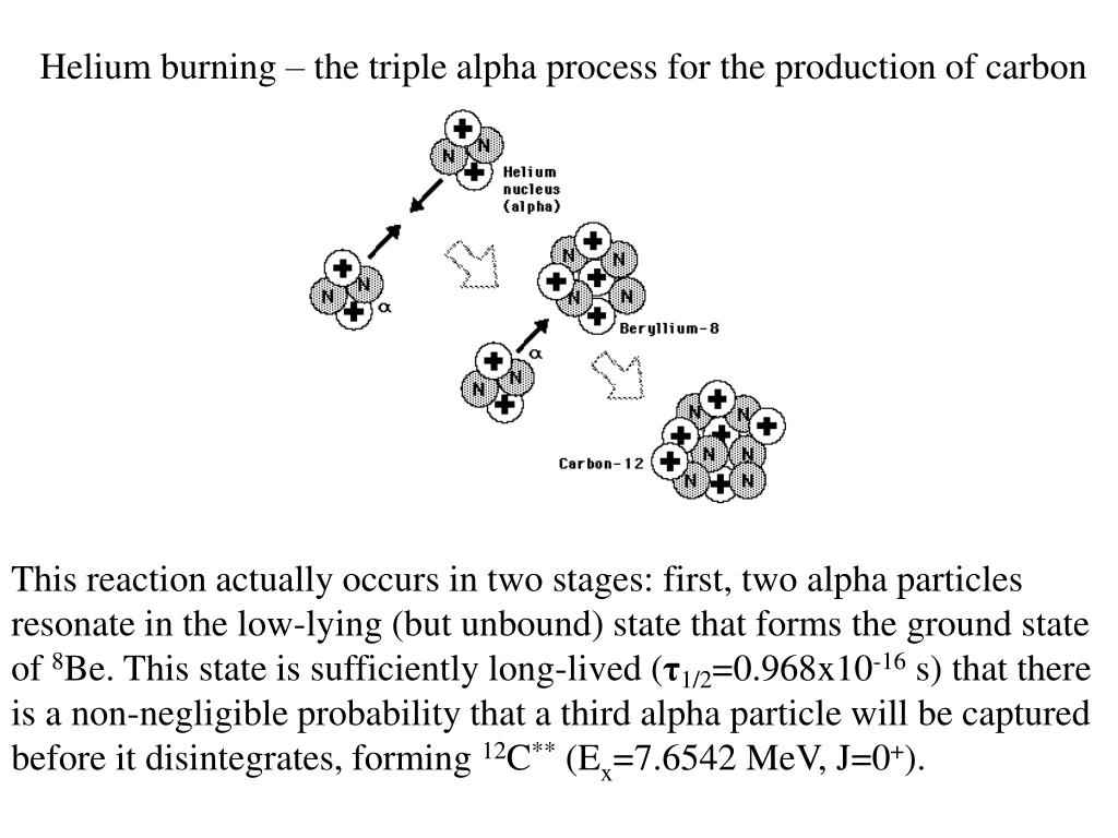 Helium burning – the triple alpha process for the production of carbon