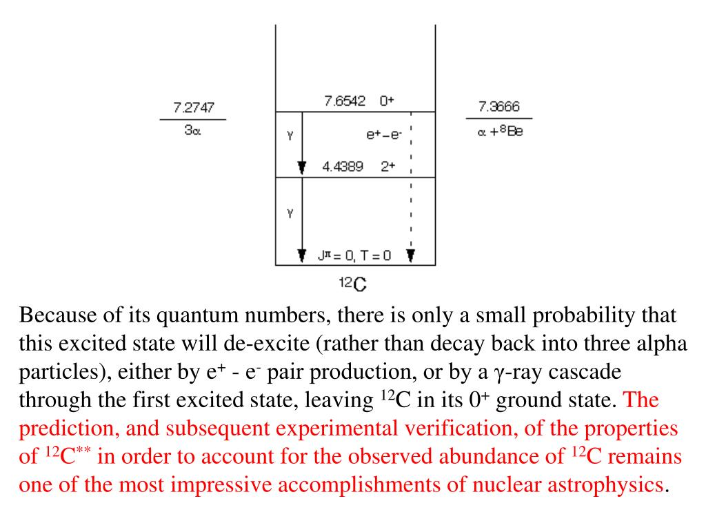 Because of its quantum numbers, there is only a small probability that this excited state will de-excite (rather than decay back into three alpha particles), either by e