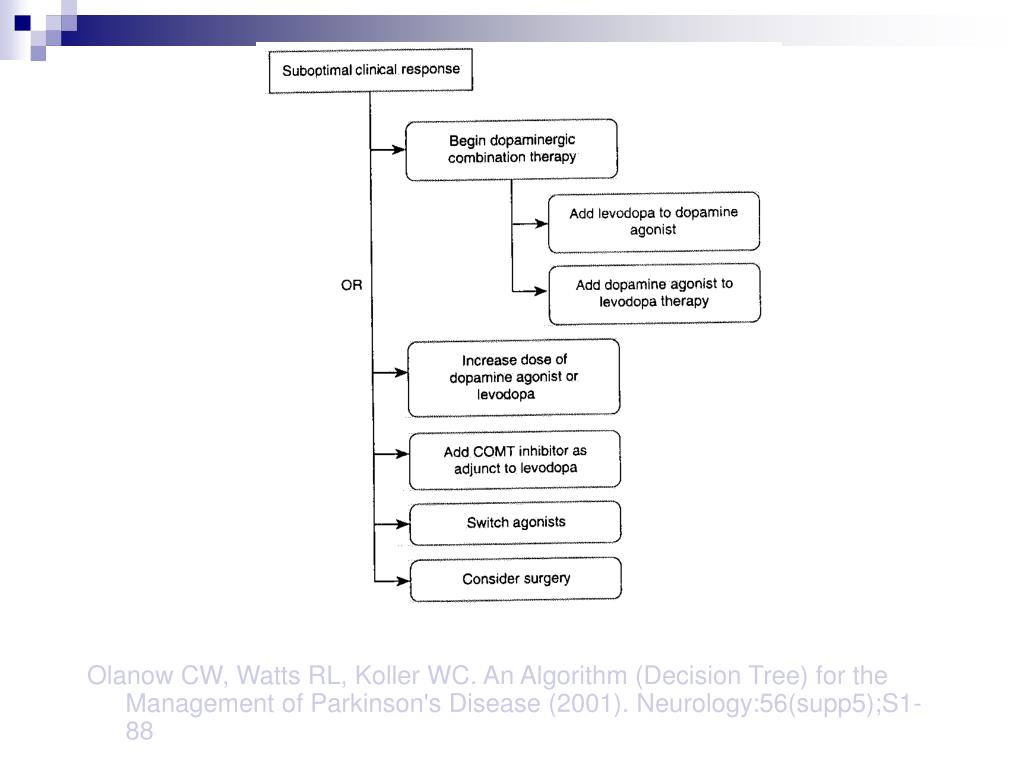 Olanow CW, Watts RL, Koller WC. An Algorithm (Decision Tree) for the Management of Parkinson's Disease (2001). Neurology:56(supp5);S1-88