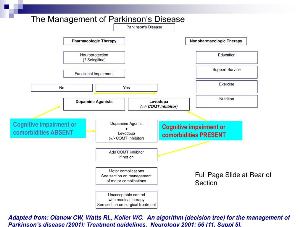 The Management of Parkinson's Disease