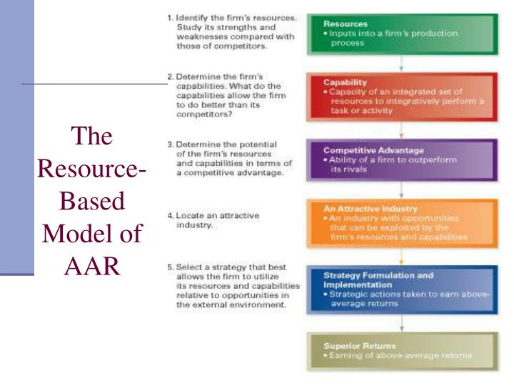 The Resource-Based Model of AAR