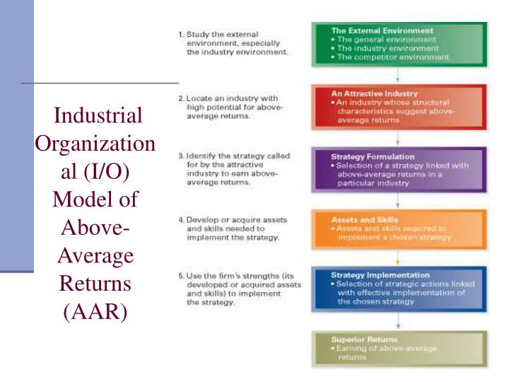 Industrial Organizational (I/O) Model of