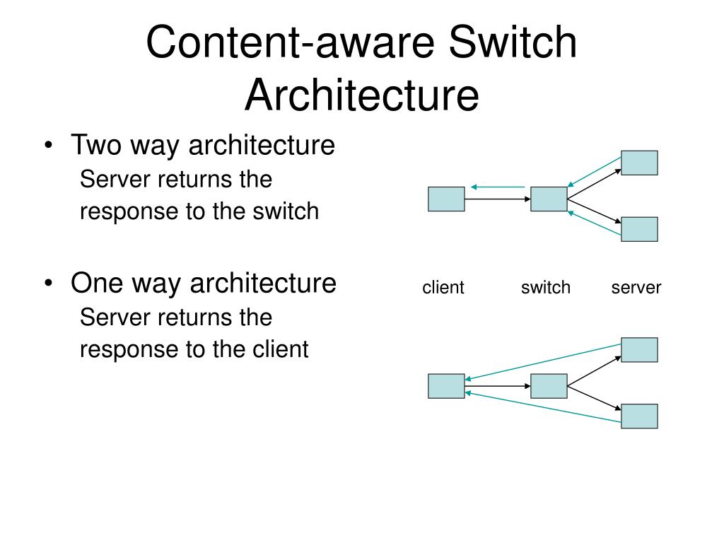 Content-aware Switch Architecture