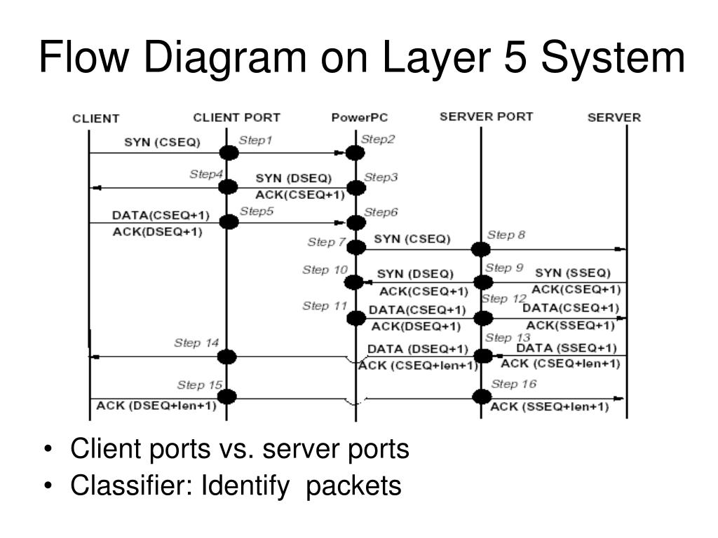 Flow Diagram on Layer 5 System