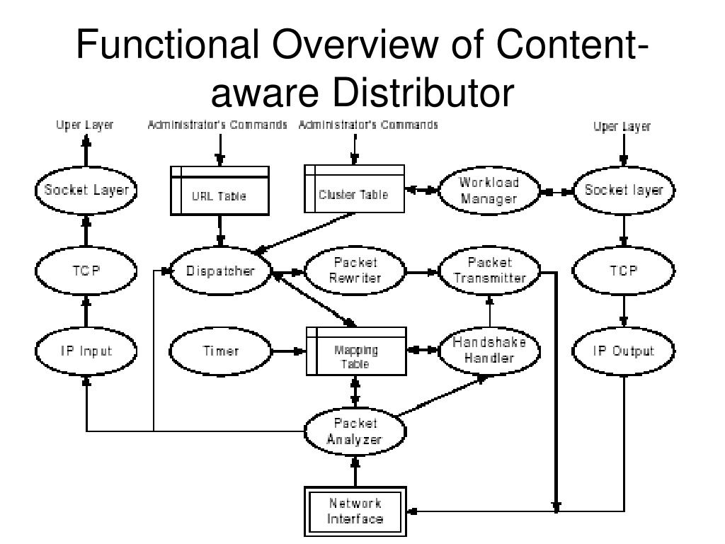 Functional Overview of Content-aware Distributor