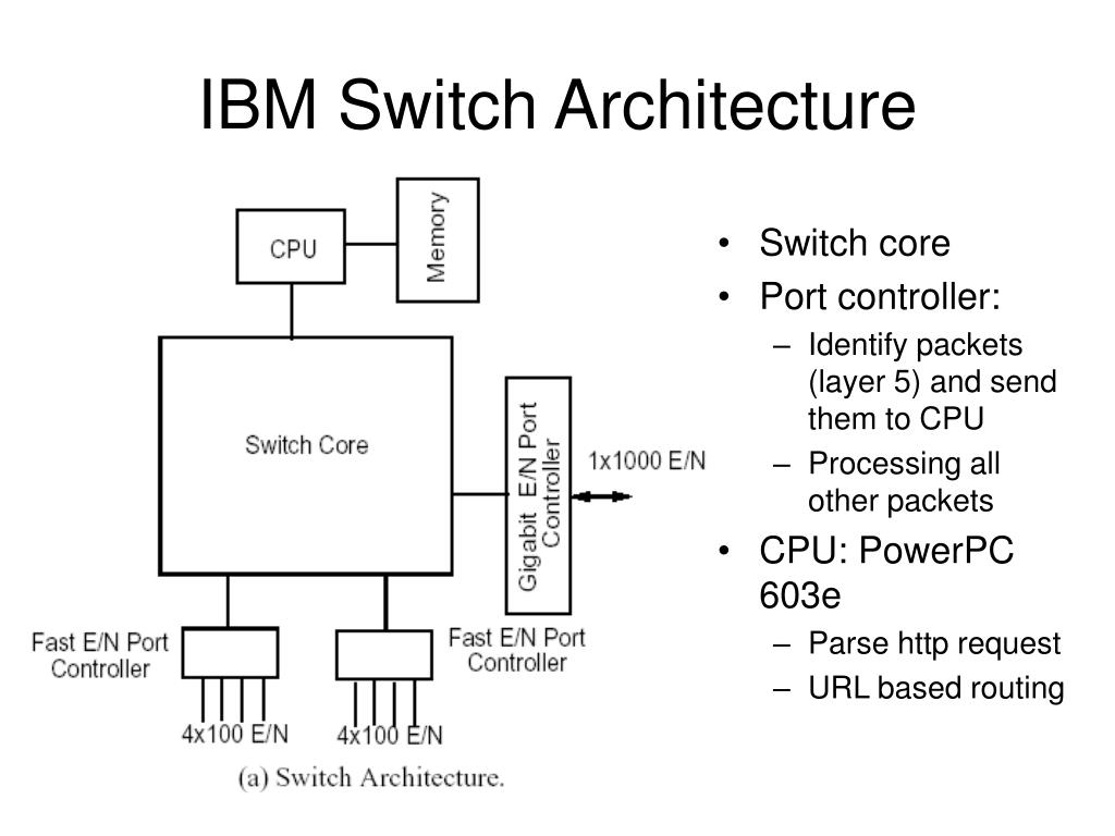 IBM Switch Architecture
