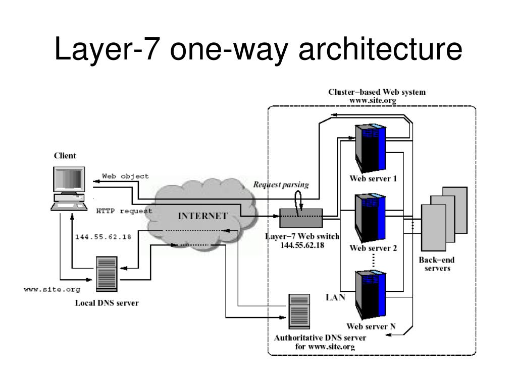 Layer-7 one-way architecture