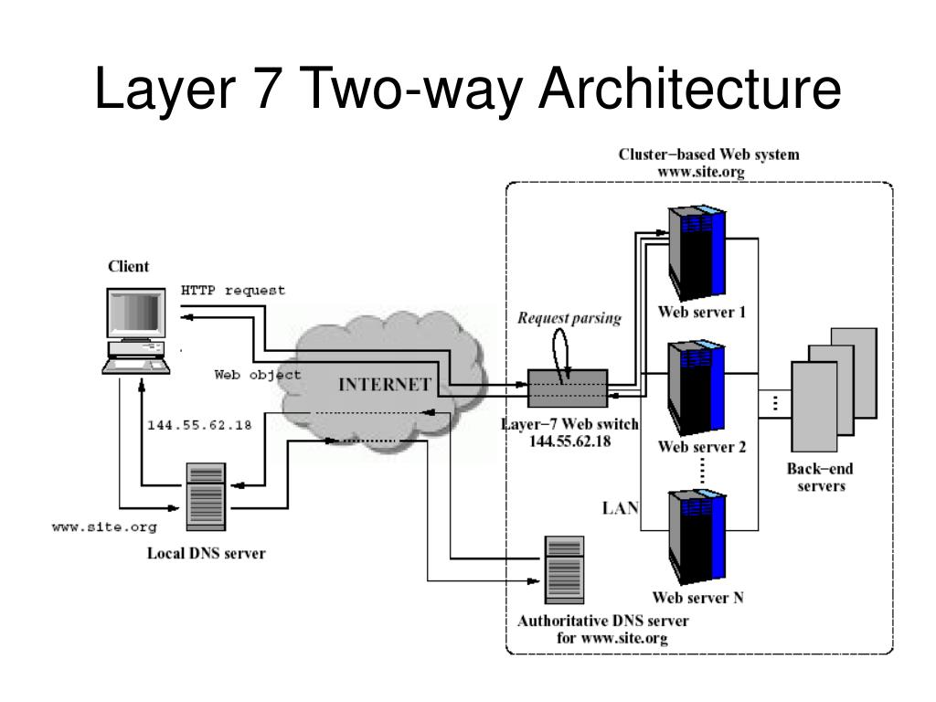 Layer 7 Two-way Architecture