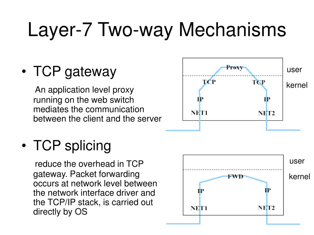 Layer-7 Two-way Mechanisms