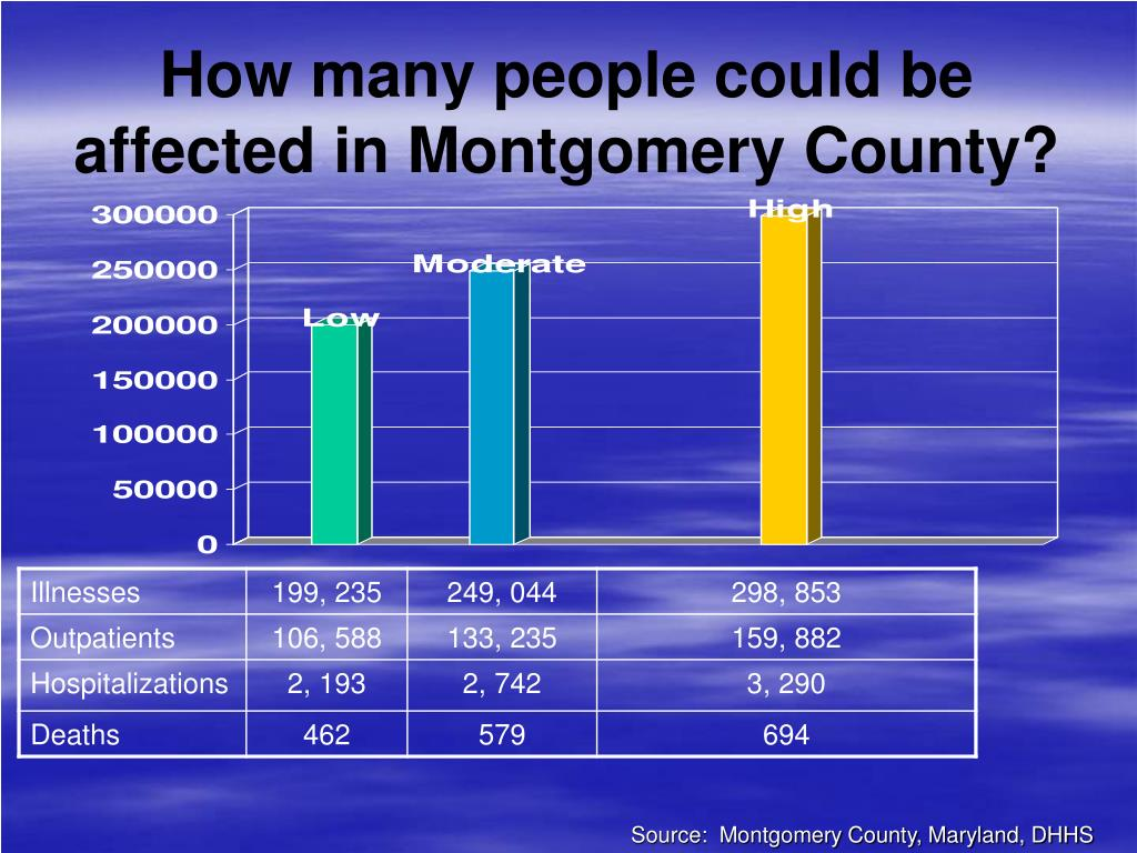 How many people could be affected in Montgomery County?