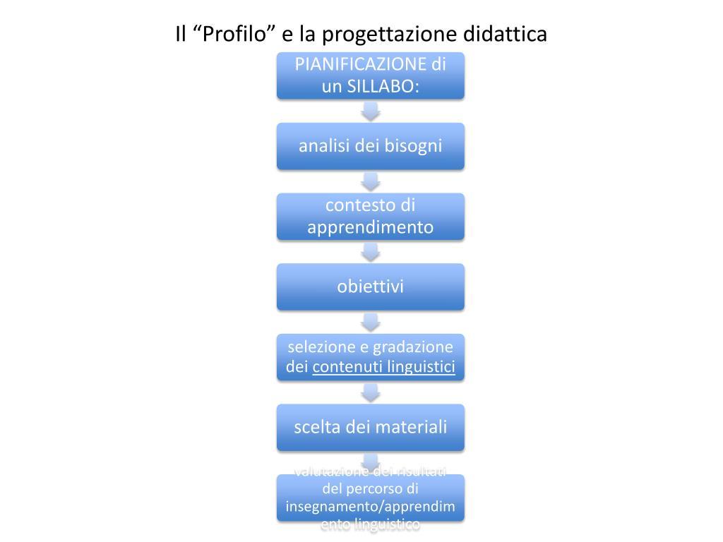 """Il """"Profilo"""" e la progettazione didattica"""