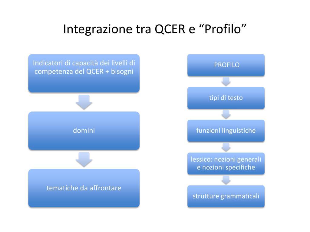 """Integrazione tra QCER e """"Profilo"""""""