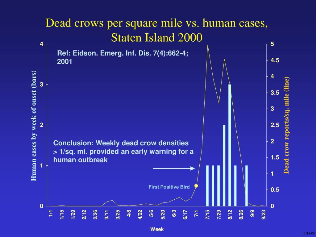 Dead crows per square mile vs. human cases, Staten Island 2000