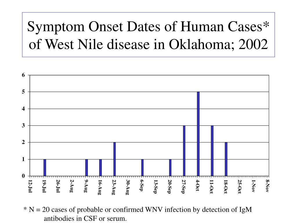 Symptom Onset Dates of Human Cases* of West Nile disease in Oklahoma; 2002
