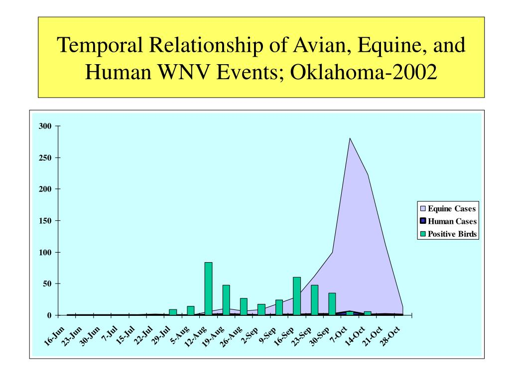 Temporal Relationship of Avian, Equine, and Human WNV Events; Oklahoma-2002