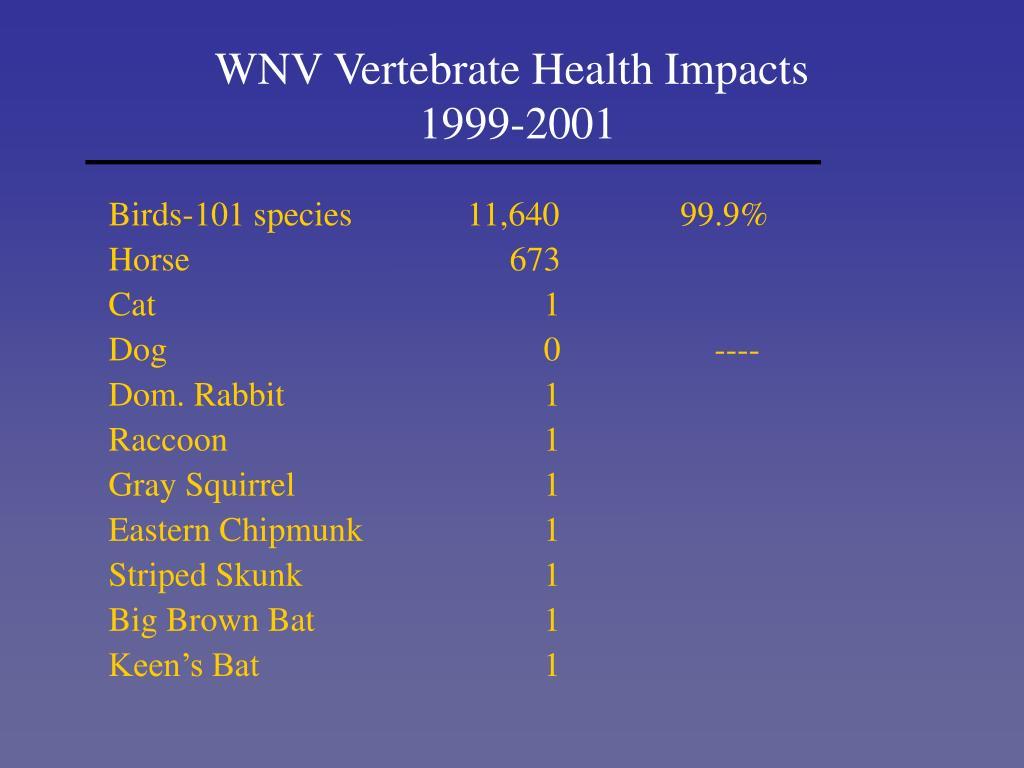 WNV Vertebrate Health Impacts