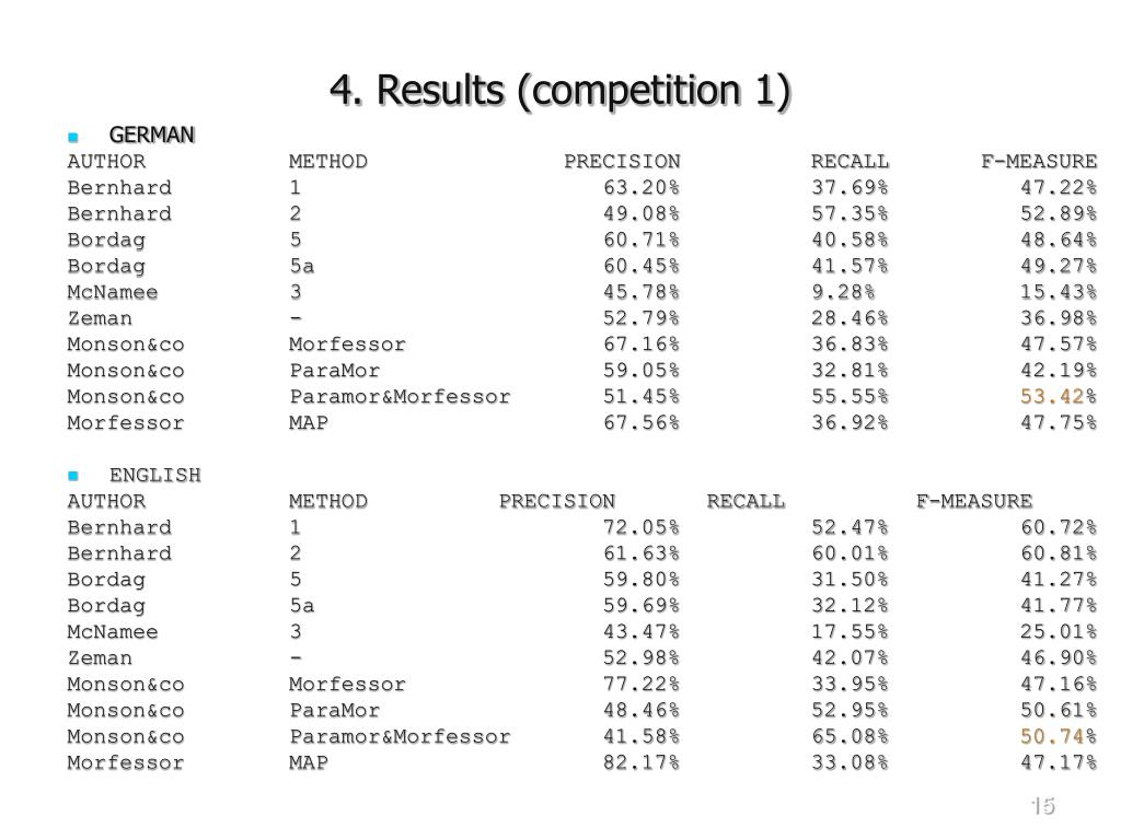 4. Results (competition 1)