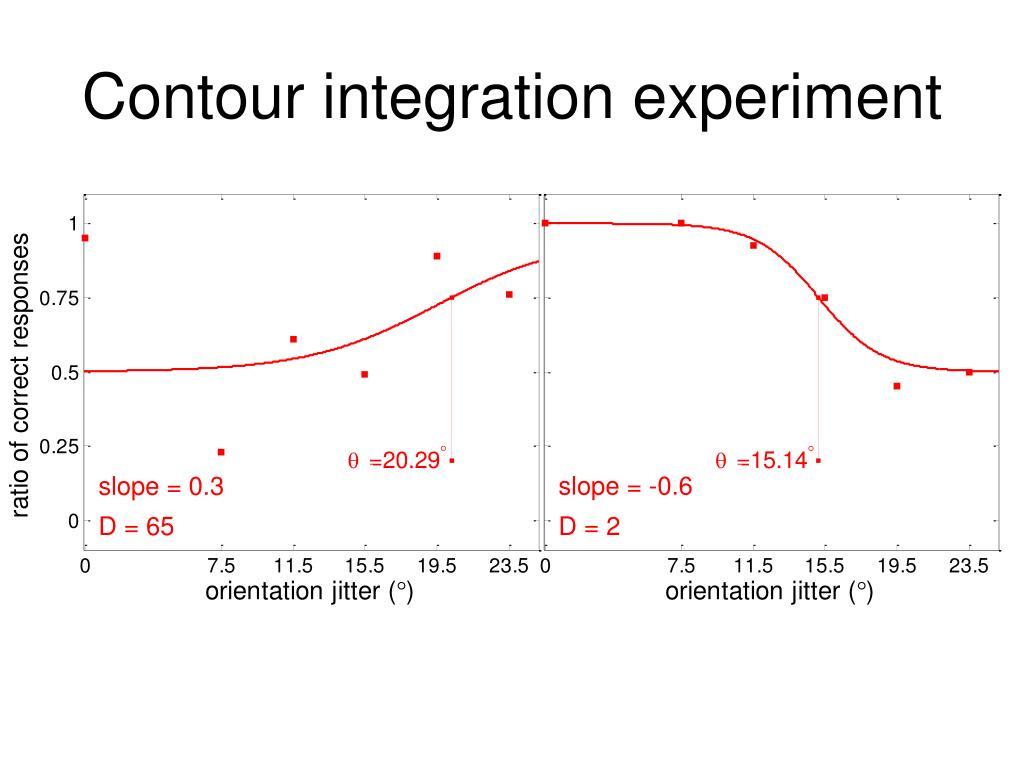 slope = -0.6