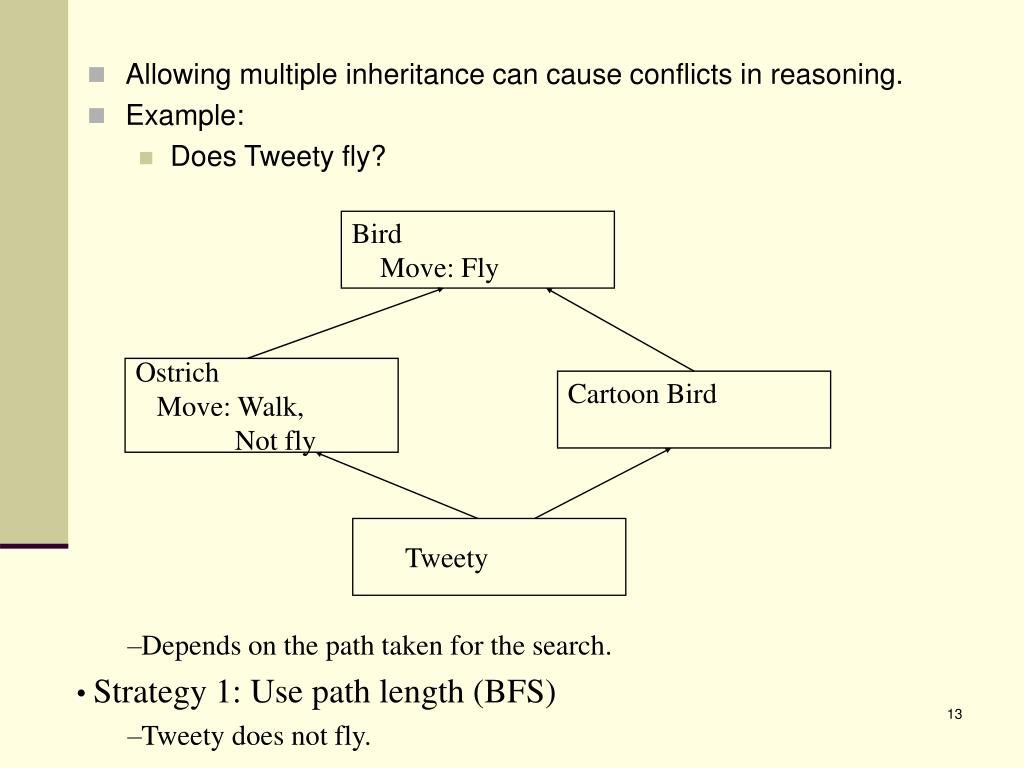 Allowing multiple inheritance can cause conflicts in reasoning.