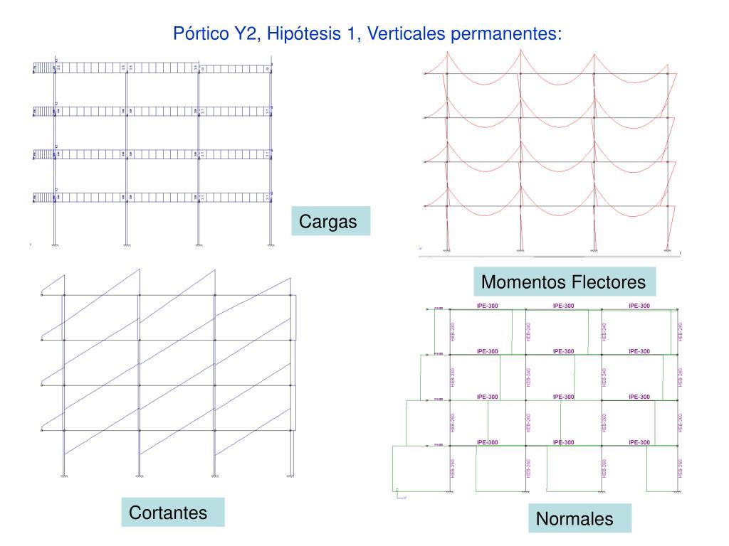 Pórtico Y2, Hipótesis 1, Verticales permanentes: