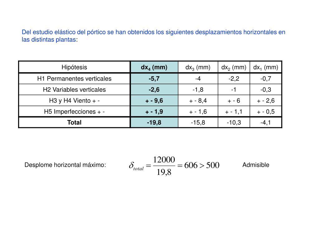 Del estudio elástico del pórtico se han obtenidos los siguientes desplazamientos horizontales en las distintas plantas