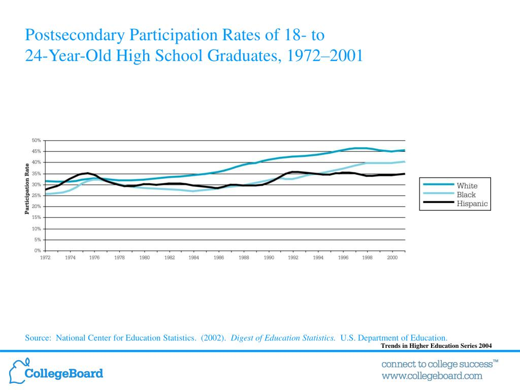 Postsecondary Participation Rates of 18- to