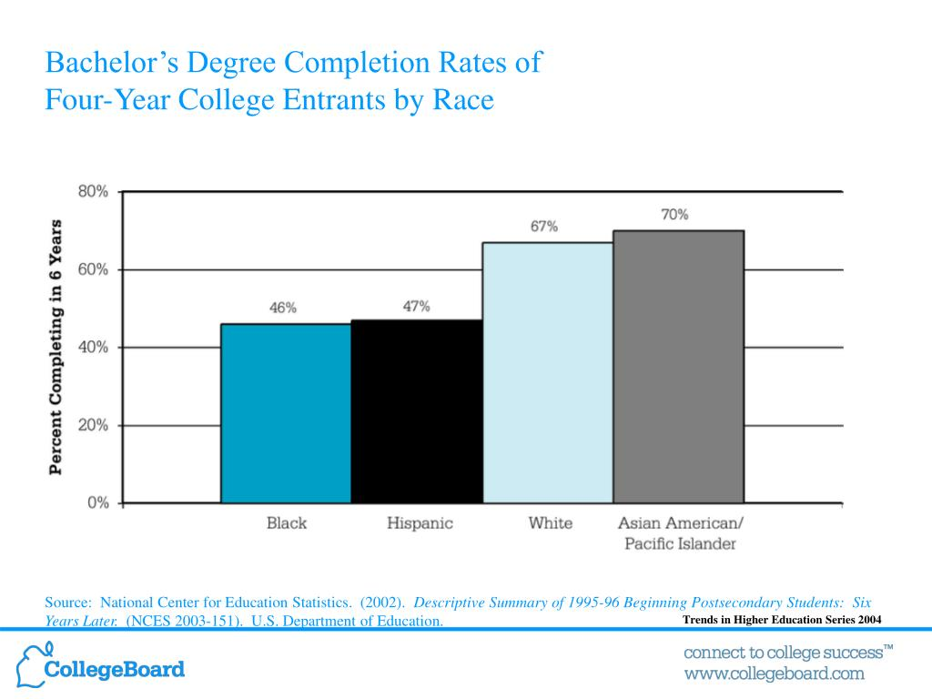 Bachelor's Degree Completion Rates of
