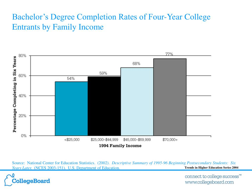 Bachelor's Degree Completion Rates of Four-Year College Entrants by Family Income