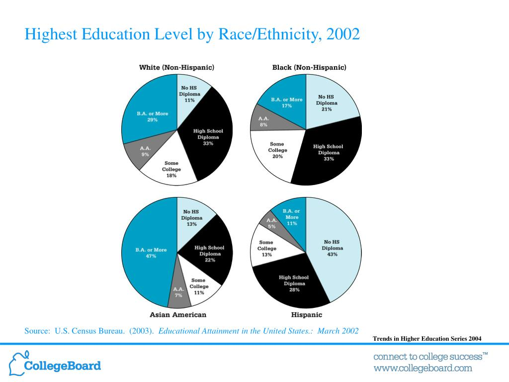 Highest Education Level by Race/Ethnicity, 2002