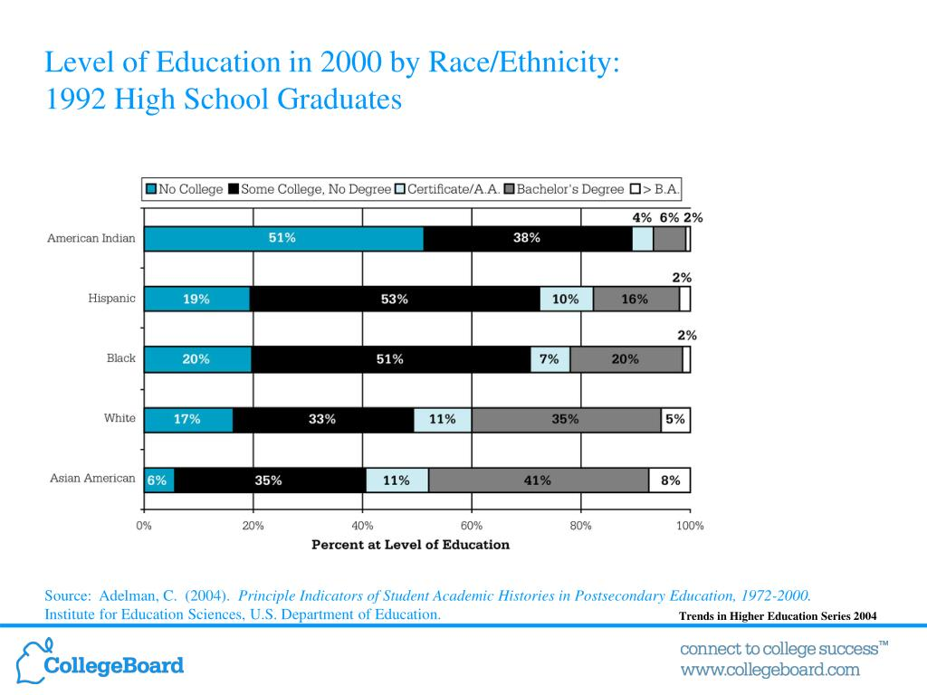 Level of Education in 2000 by Race/Ethnicity: