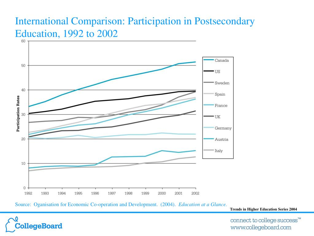 International Comparison: Participation in Postsecondary Education, 1992 to 2002