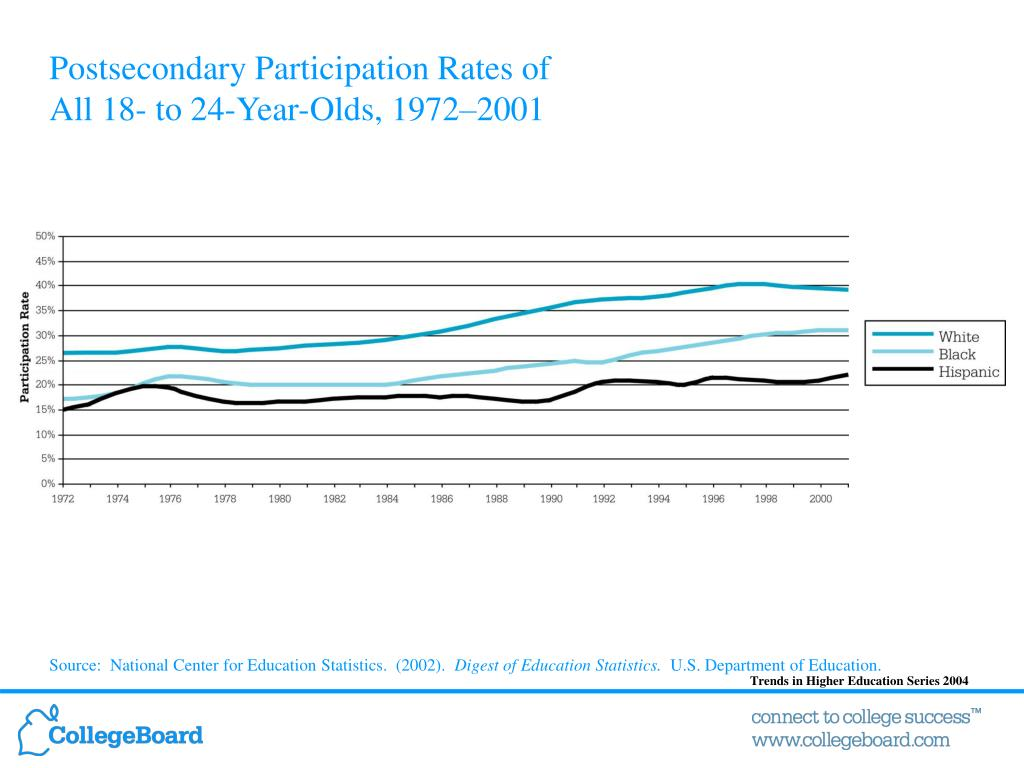 Postsecondary Participation Rates of