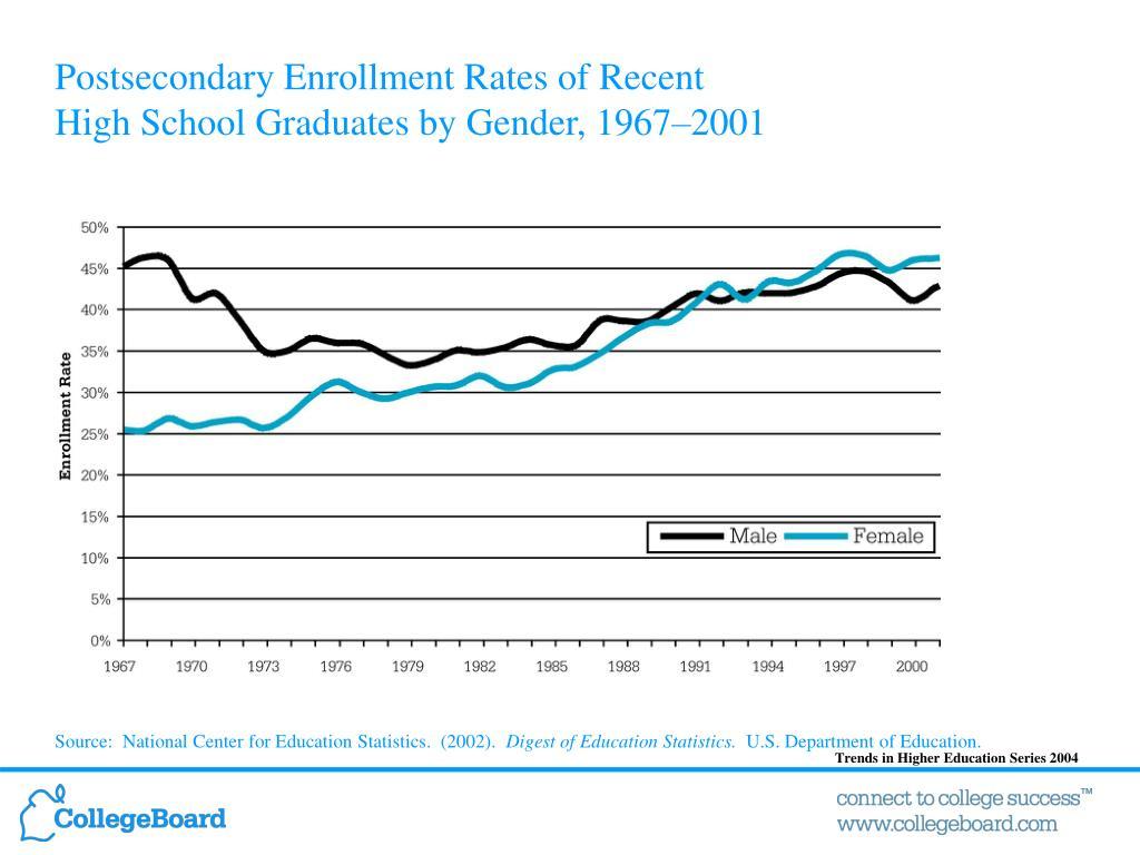 Postsecondary Enrollment Rates of Recent
