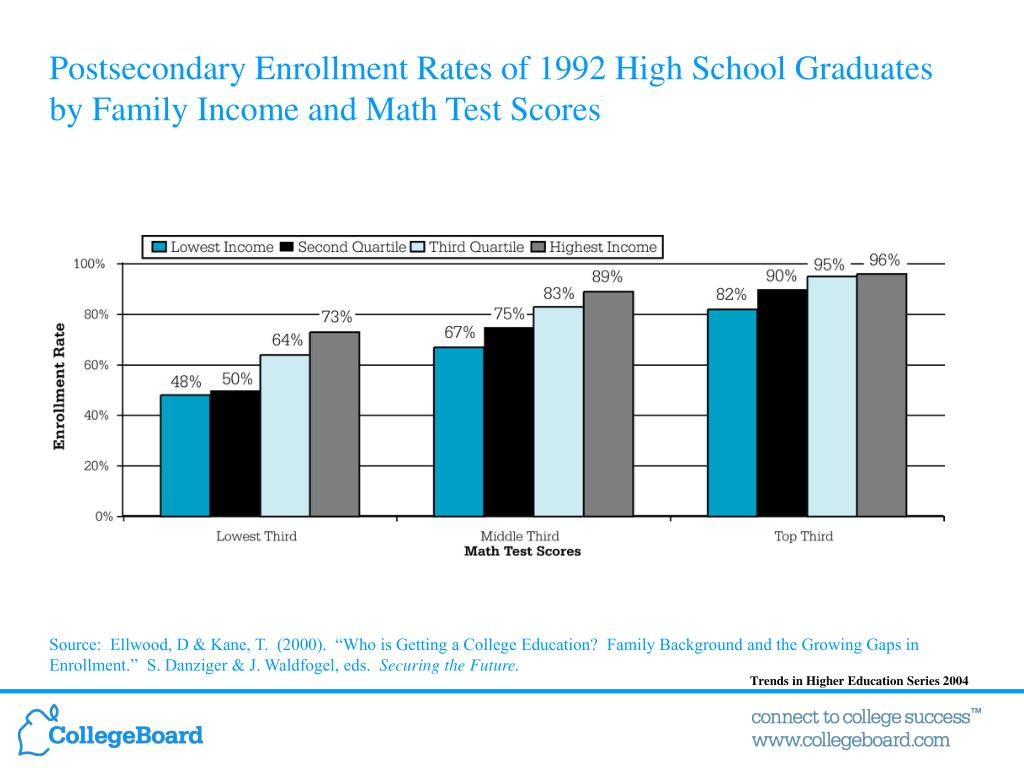 Postsecondary Enrollment Rates of 1992 High School Graduates by Family Income and Math Test Scores