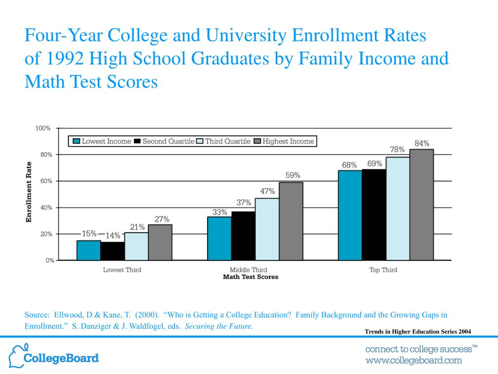 Four-Year College and University Enrollment Rates
