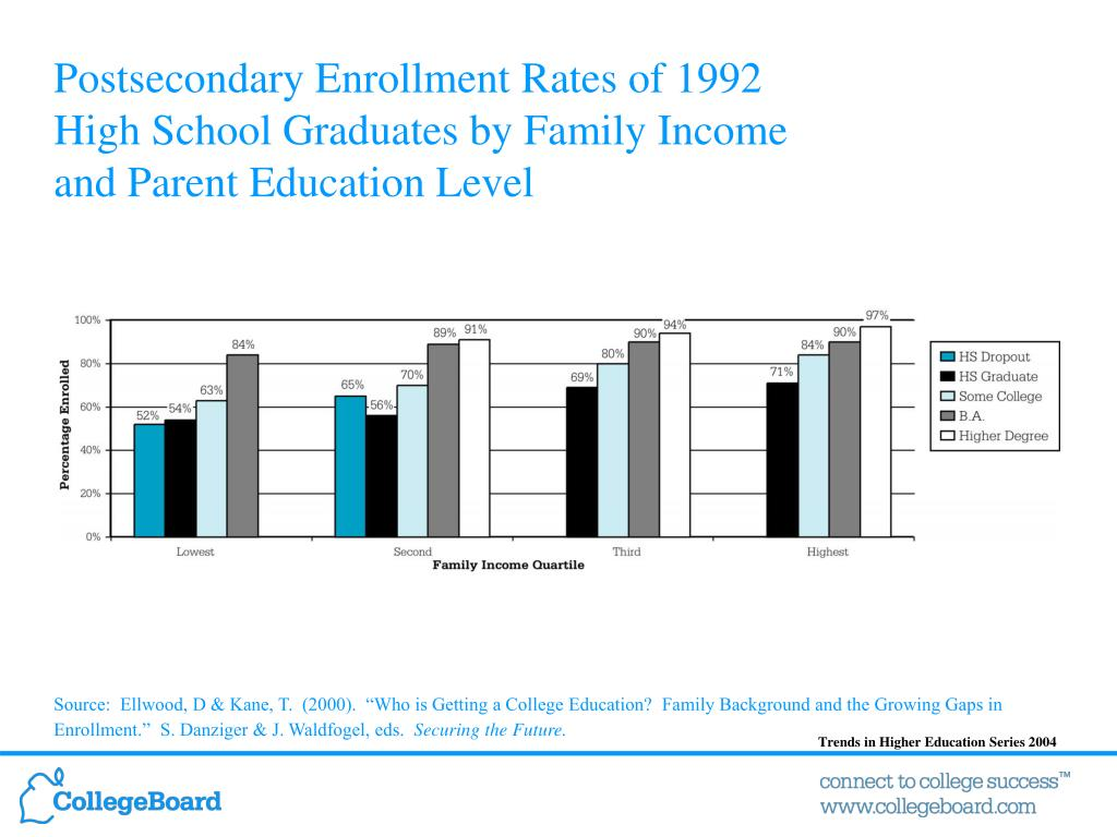 Postsecondary Enrollment Rates of 1992
