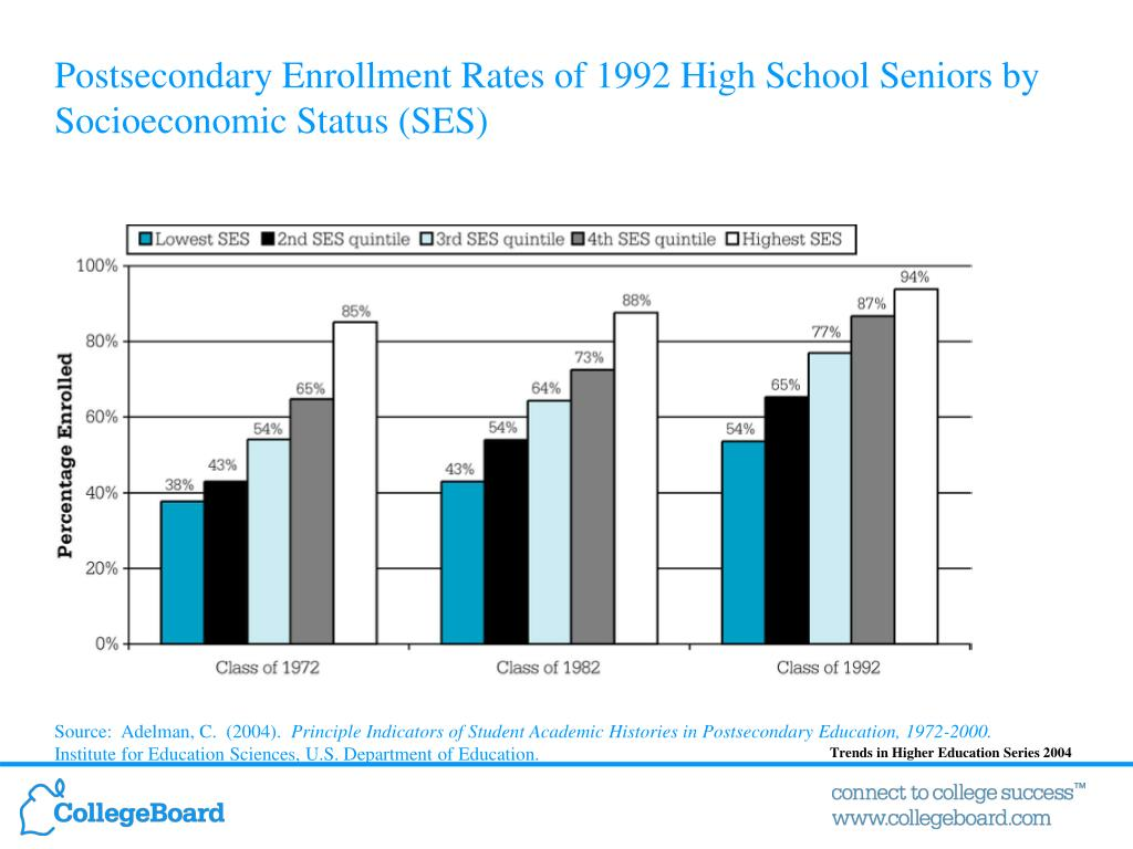 Postsecondary Enrollment Rates of 1992 High School Seniors by Socioeconomic Status (SES)