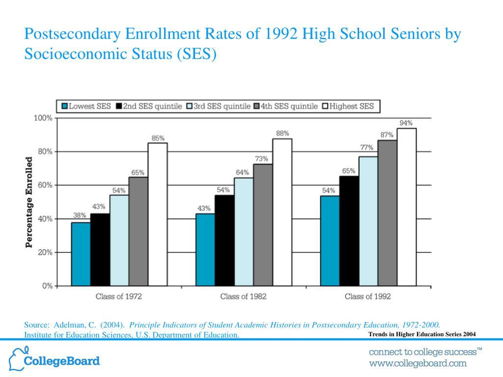 Postsecondary Enrollment Rates of 1992 High School Seniors by Socioeconomic Status (SES)