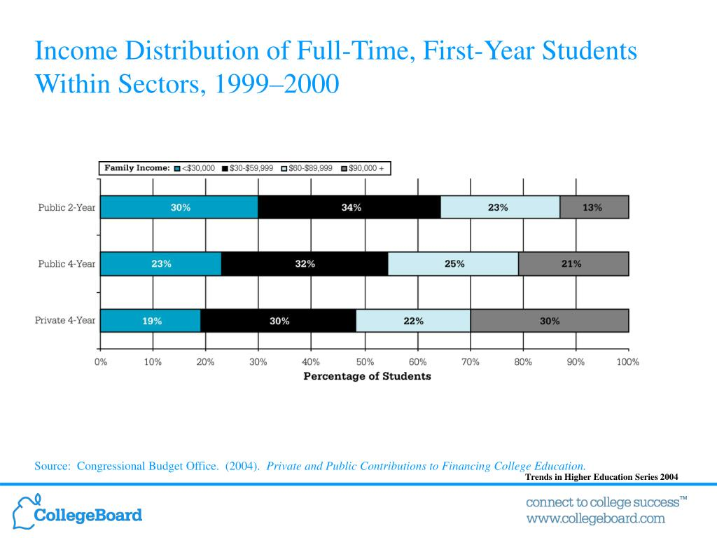 Income Distribution of Full-Time, First-Year Students Within Sectors, 1999–2000