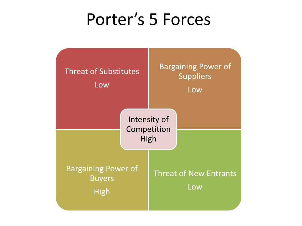Ppt porter s 5 forces powerpoint presentation id 615385 for Porter 5 forces