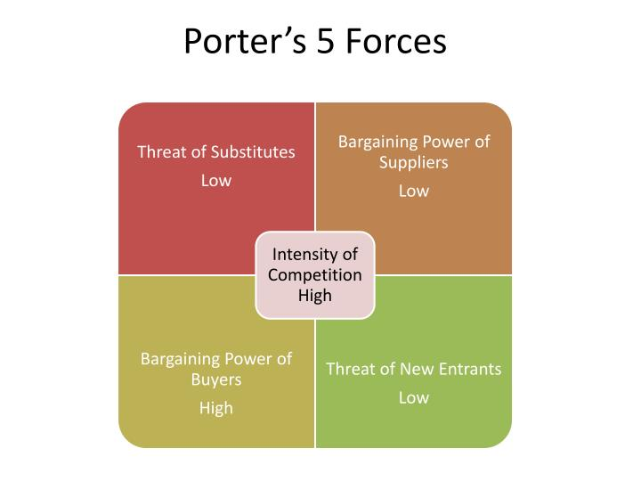 Ppt porter s 5 forces powerpoint presentation id 615385 - Forces concurrentielles porter ...