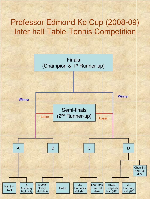 professor edmond ko cup 2008 09 inter hall table tennis competition